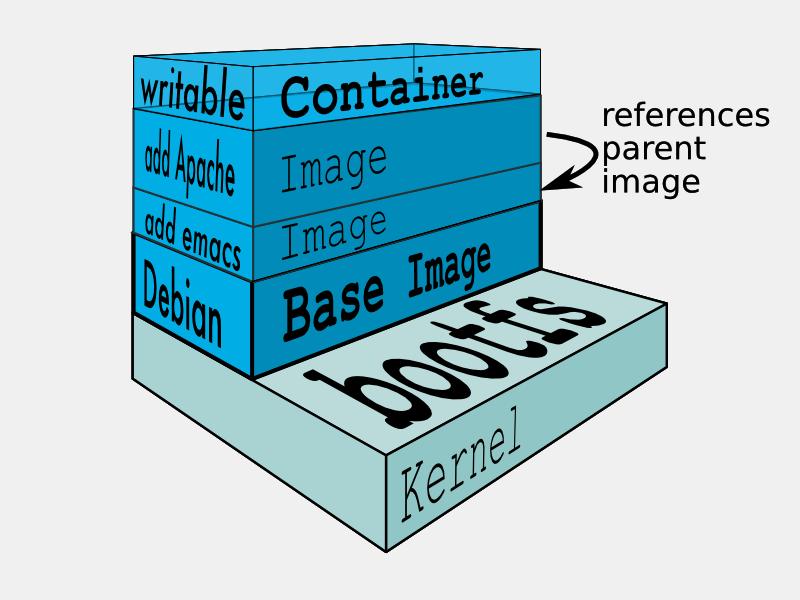 Docker多层文件系统
