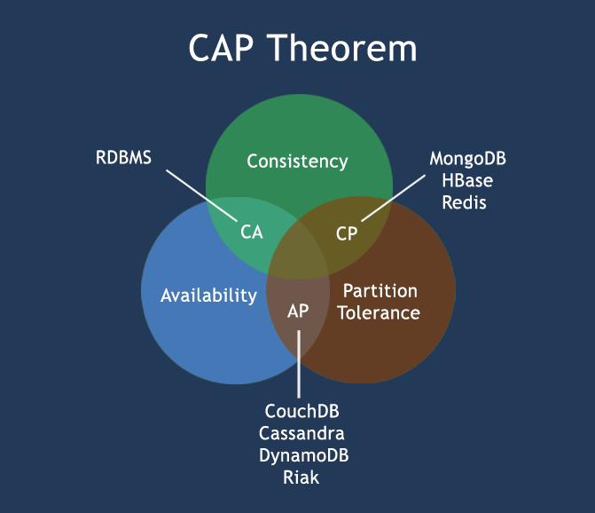 CAP理论